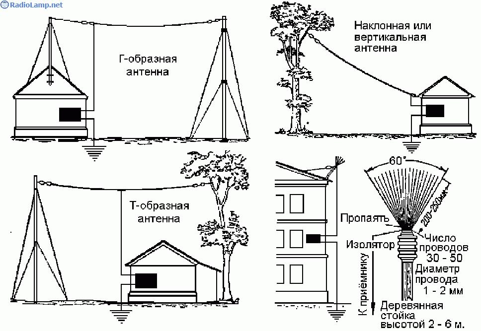 Антенна и заземление