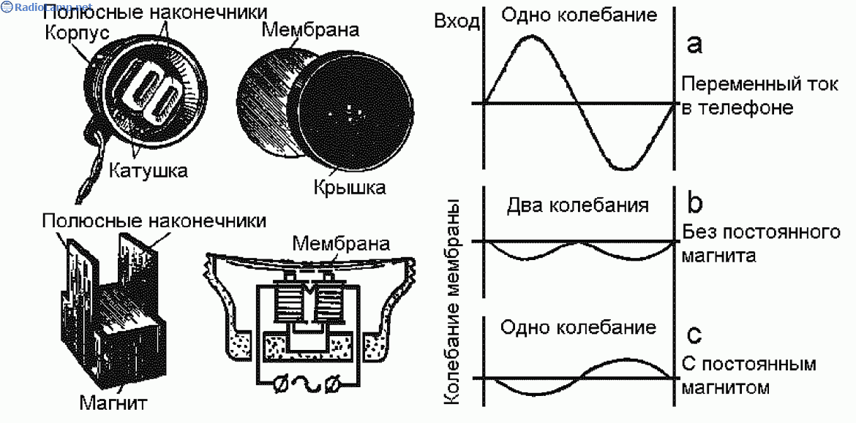 Электромагнит для динамика своими руками