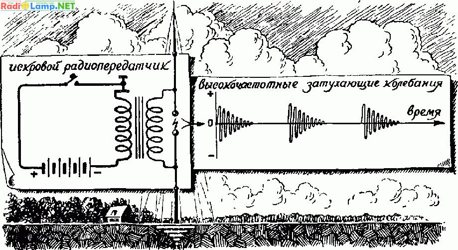 Искровой радиопередатчик
