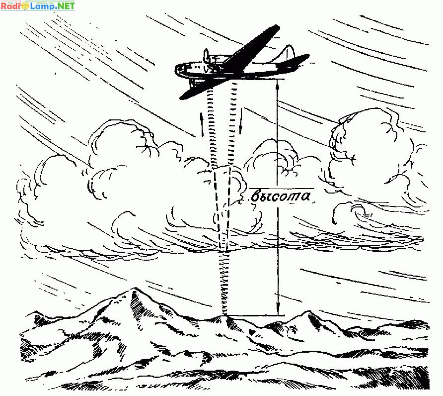 Авиационные приборы