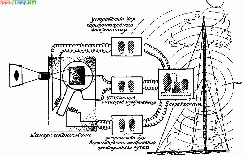 Схема телевизионной передачи