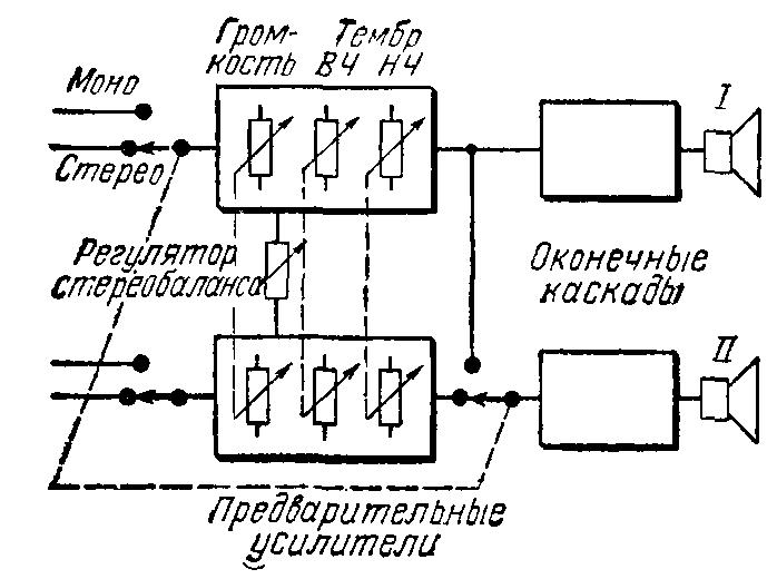 Переключение осуществляется на входе или на выходе предварительного усилителя.  Блок-схема стереоусилителя изображена...