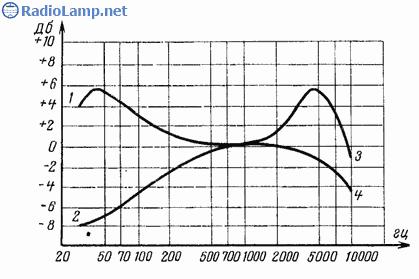 Схема УНЧ на лампах 6Н2П, 2 х 6П14П (6Вт)