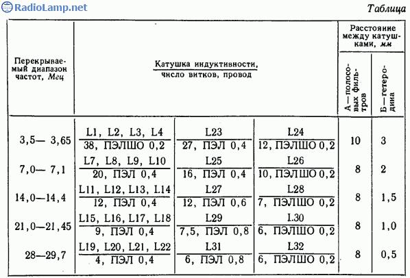 Схема КВ конвертера для приема