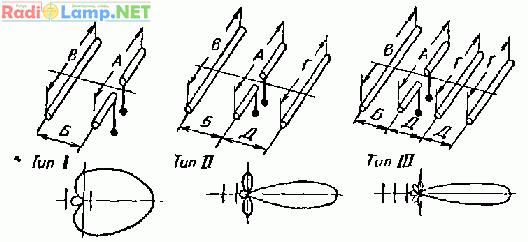 направленные УКВ антенны