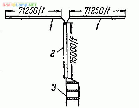устройства для согласования антенн с фидером