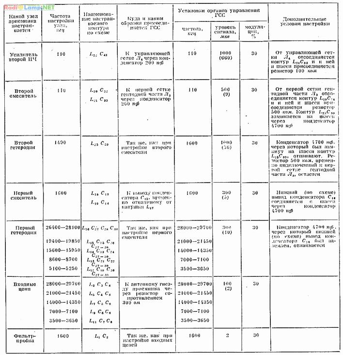 Спортивный ламповый КВ приемник - налаживание модулей