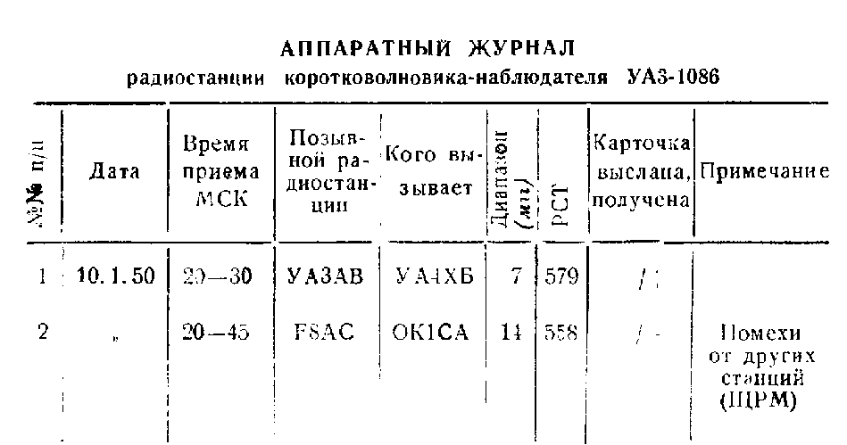 примерную форму записи в аппаратном журнале