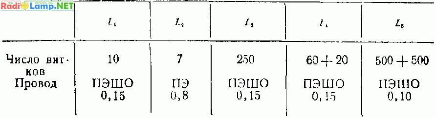 Контурные катушки супергетеродина салют