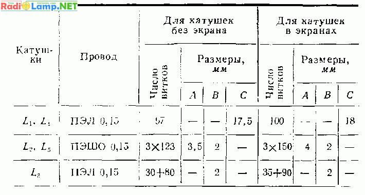 Схемы радиоприемников своими руками