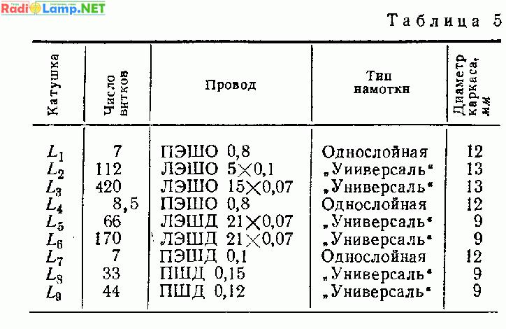 Схемы радиопередатчиков