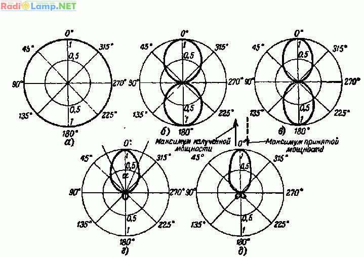 Рис. 2. Различные формы диаграмм направленности УКВ антенн.  Возникает вопрос: как выбрать передающую УКВ антенну с...