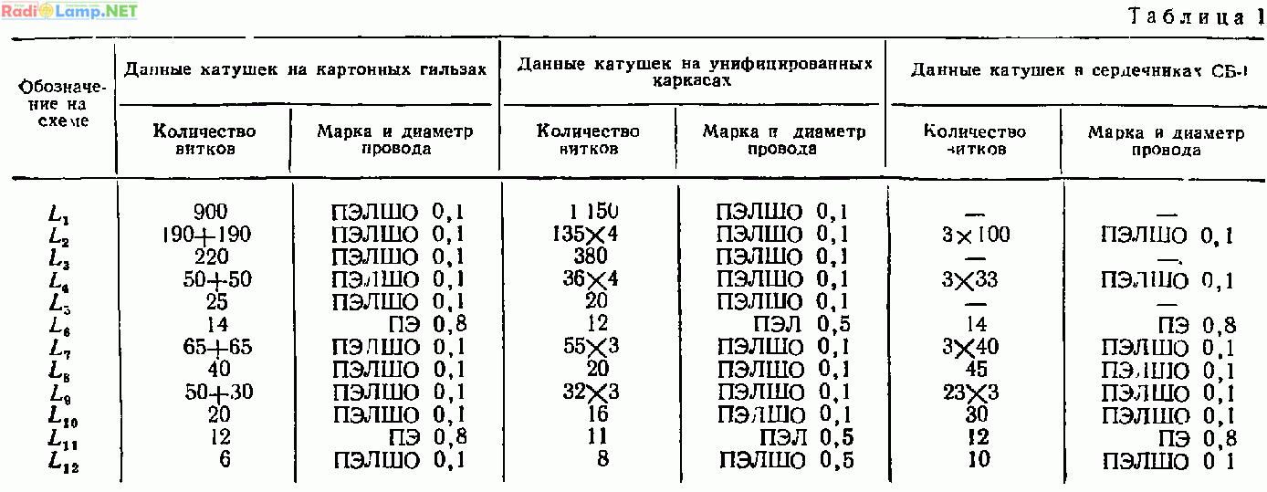 ДВ-СВ-КВ супергетеродин на