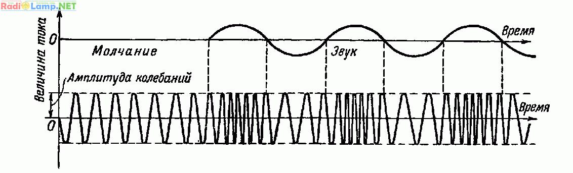 частотной модуляции.